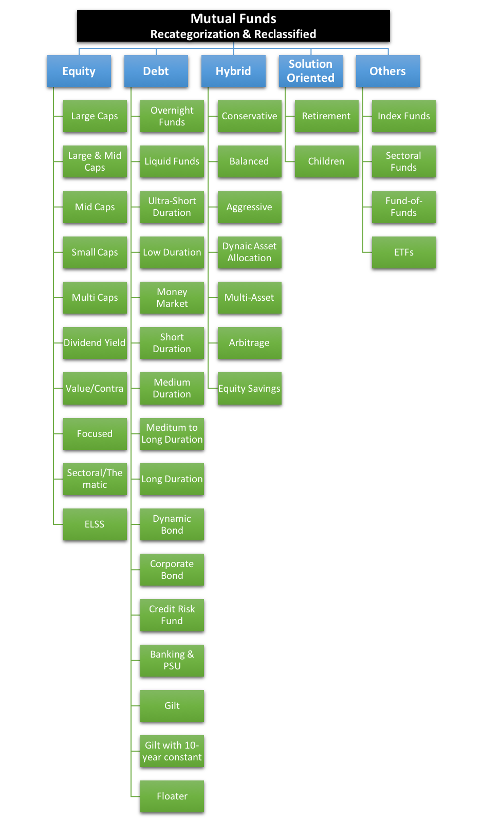 Mutual Fund Recategorization Flowchart